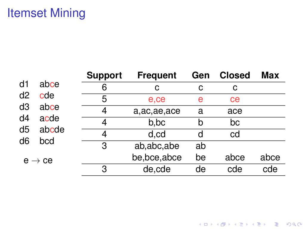 Itemset Mining d1 abce d2 cde d3 abce d4 acde d...