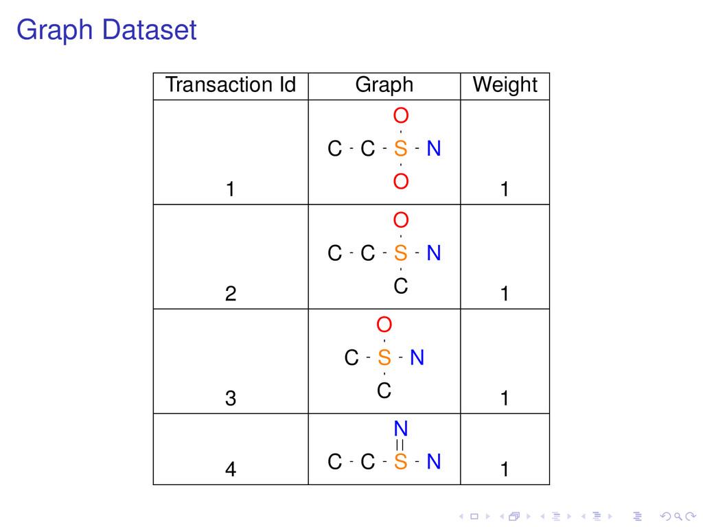 Graph Dataset Transaction Id Graph Weight 1 C C...