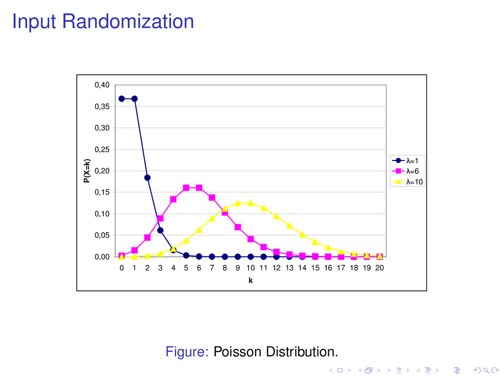 Input Randomization 0,00 0,05 0,10 0,15 0,20 0,...