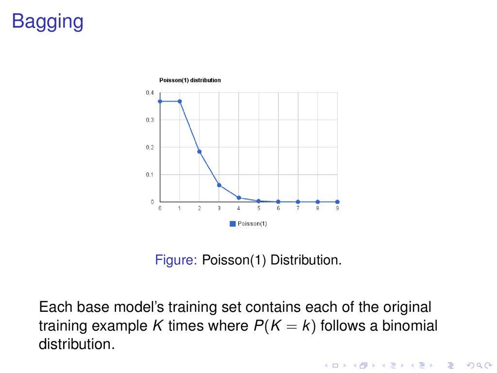 Bagging Figure: Poisson(1) Distribution. Each b...