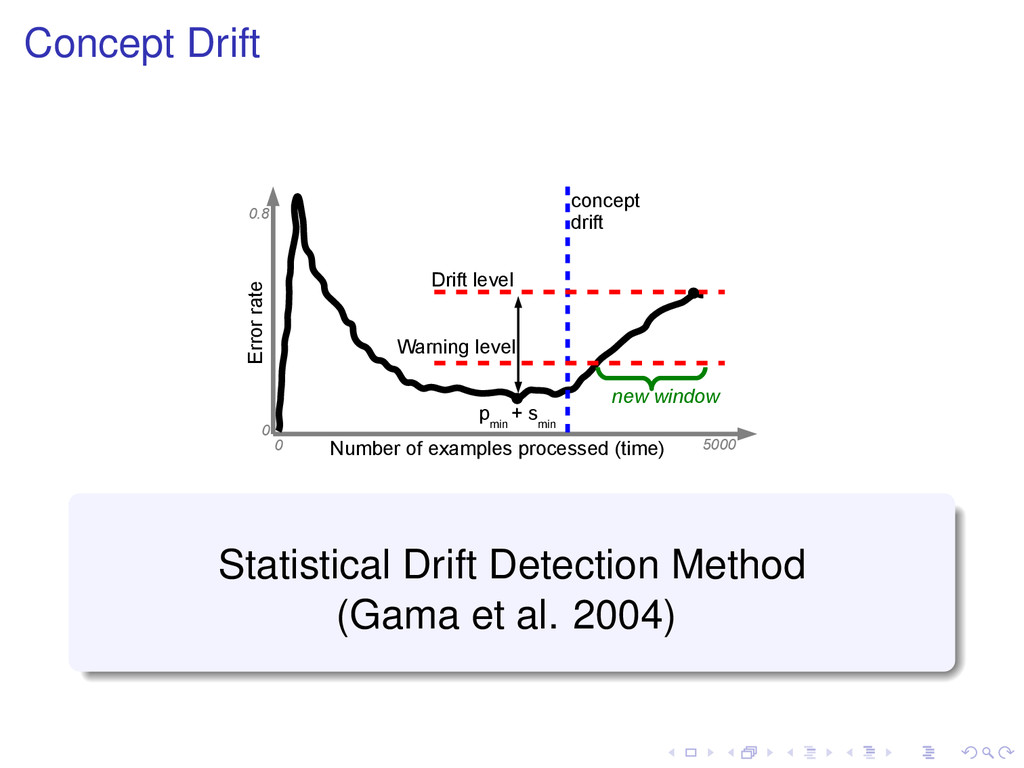 Concept Drift Number of examples processed (tim...