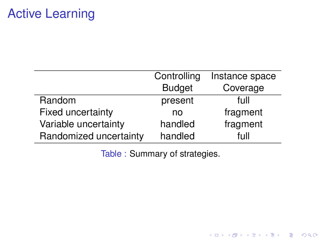 Active Learning Controlling Instance space Budg...