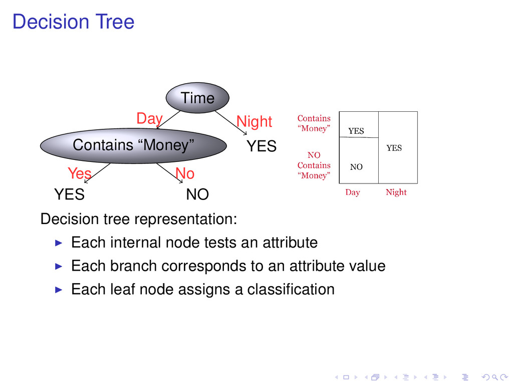 """Decision Tree Time Contains """"Money"""" YES Yes NO ..."""