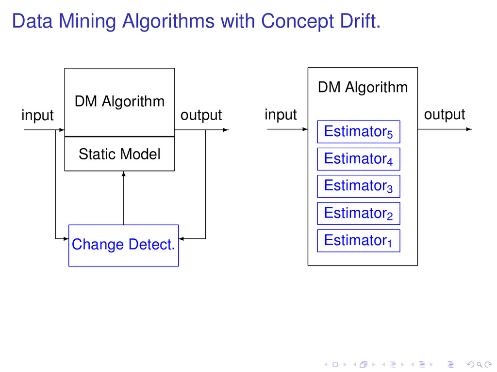 Data Mining Algorithms with Concept Drift. - in...