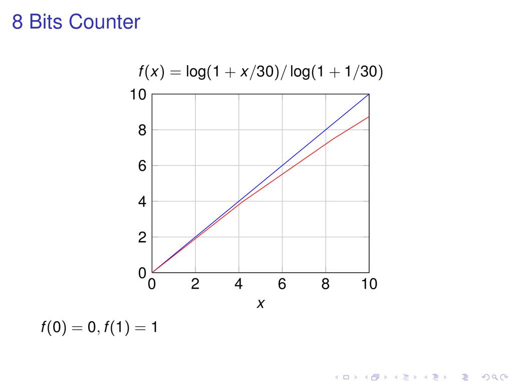 8 Bits Counter 0 2 4 6 8 10 0 2 4 6 8 10 x f(x)...