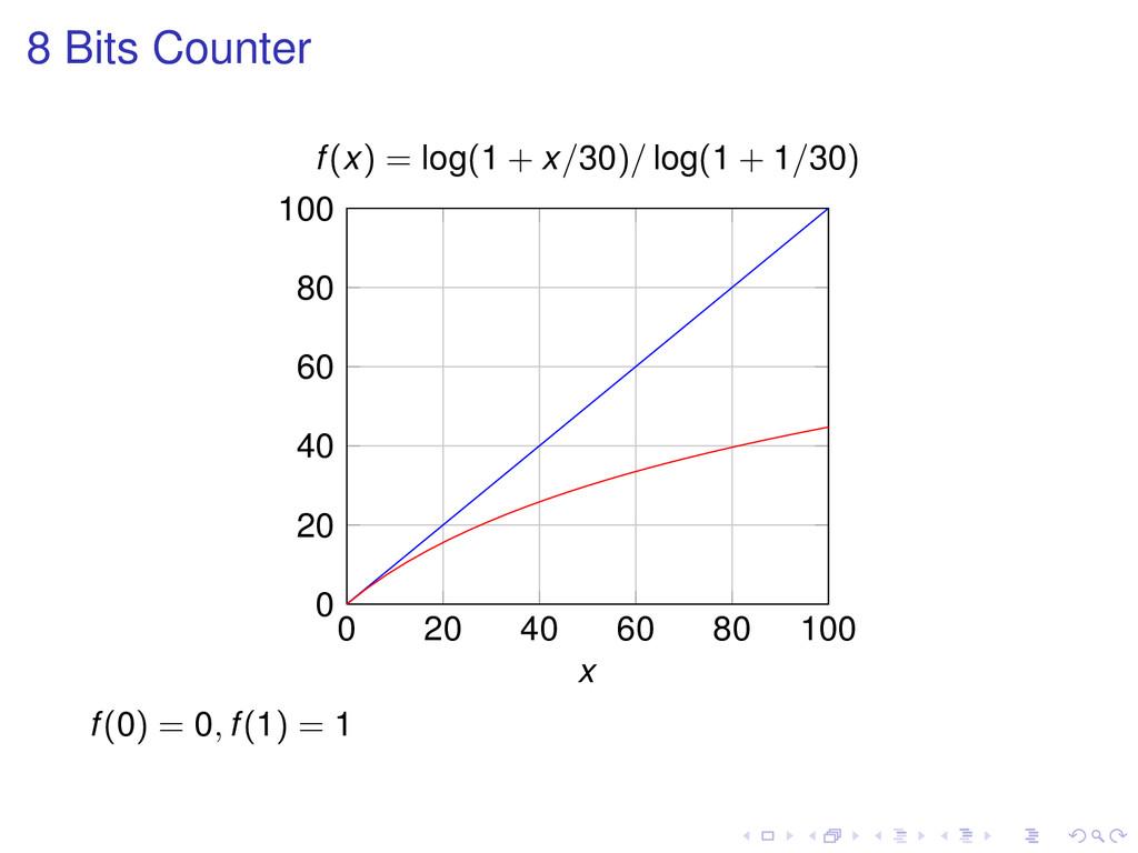 8 Bits Counter 0 20 40 60 80 100 0 20 40 60 80 ...