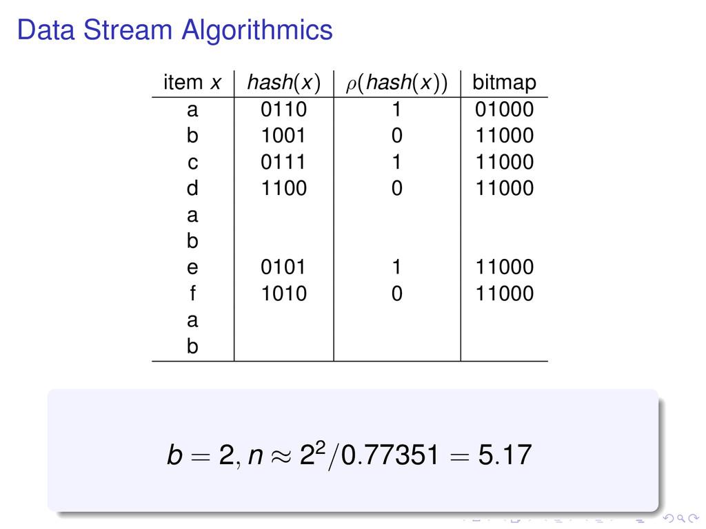 Data Stream Algorithmics item x hash(x) ρ(hash(...