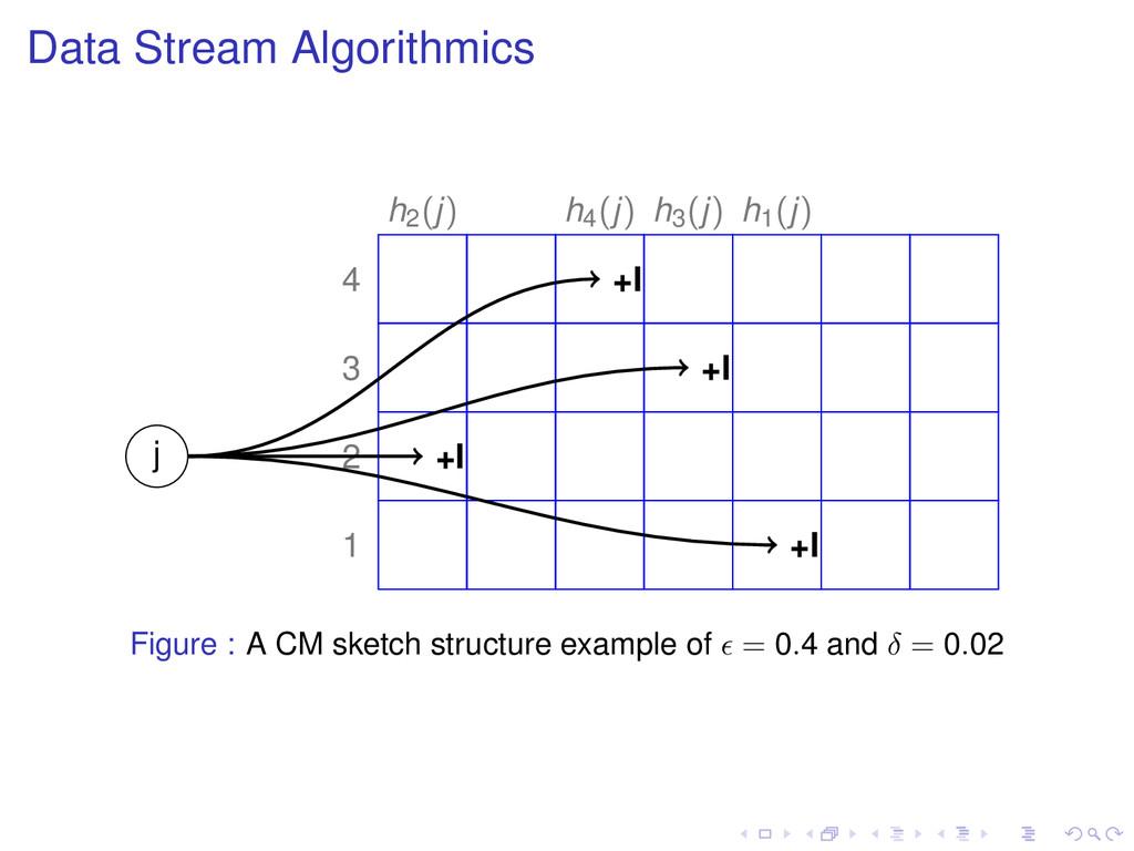 Data Stream Algorithmics j 1 2 3 4 h1(j) h2(j) ...