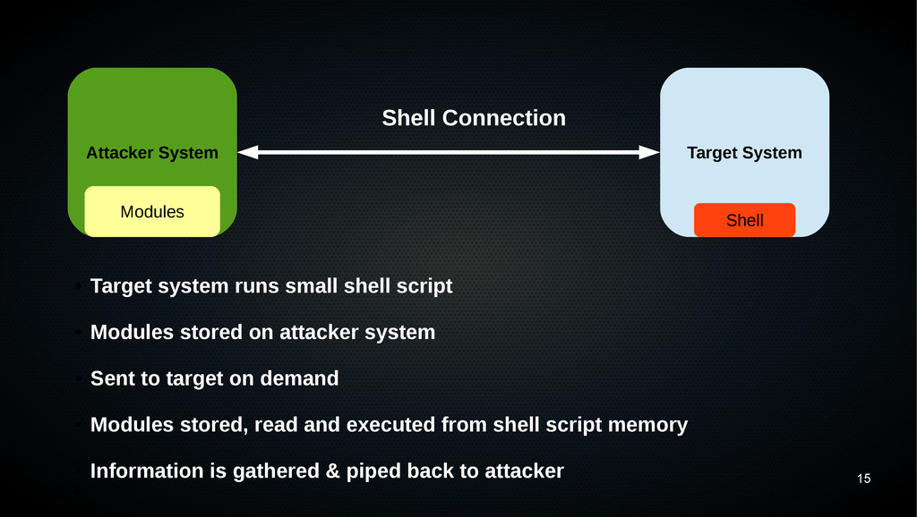 15 Attacker System Target System Modules Shell ...