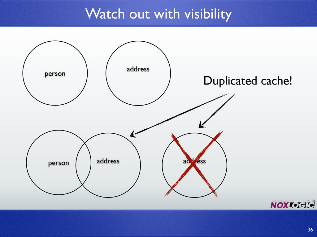 Watch out with visibility 36 person address per...