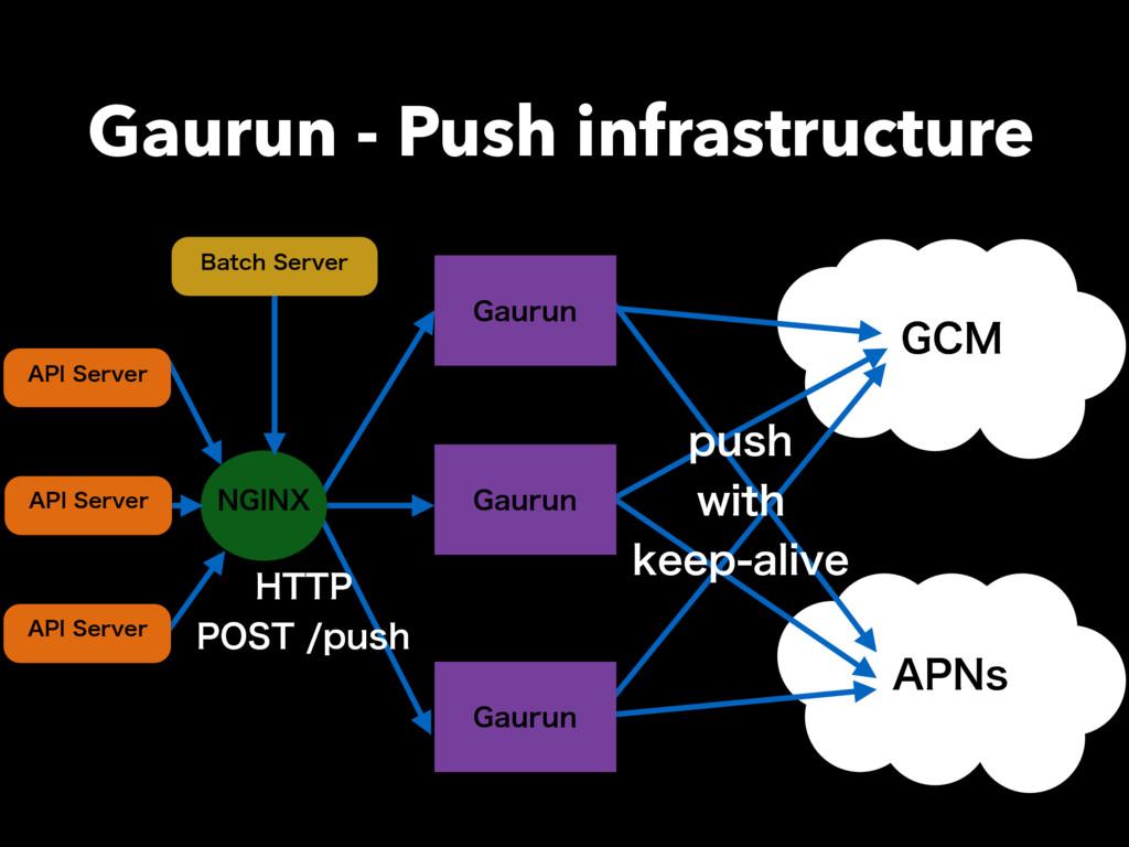 "Gaurun - Push infrastructure ($. ""1/T (BVSVO (B..."