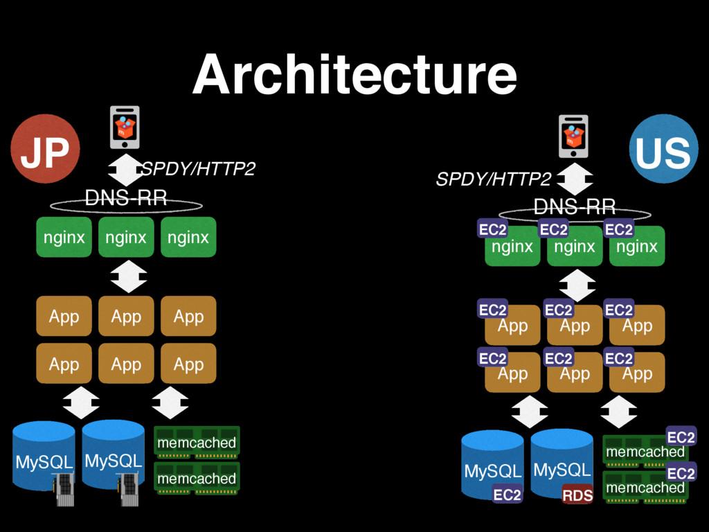 Architecture nginx nginx nginx ©2011 Amazon Web...