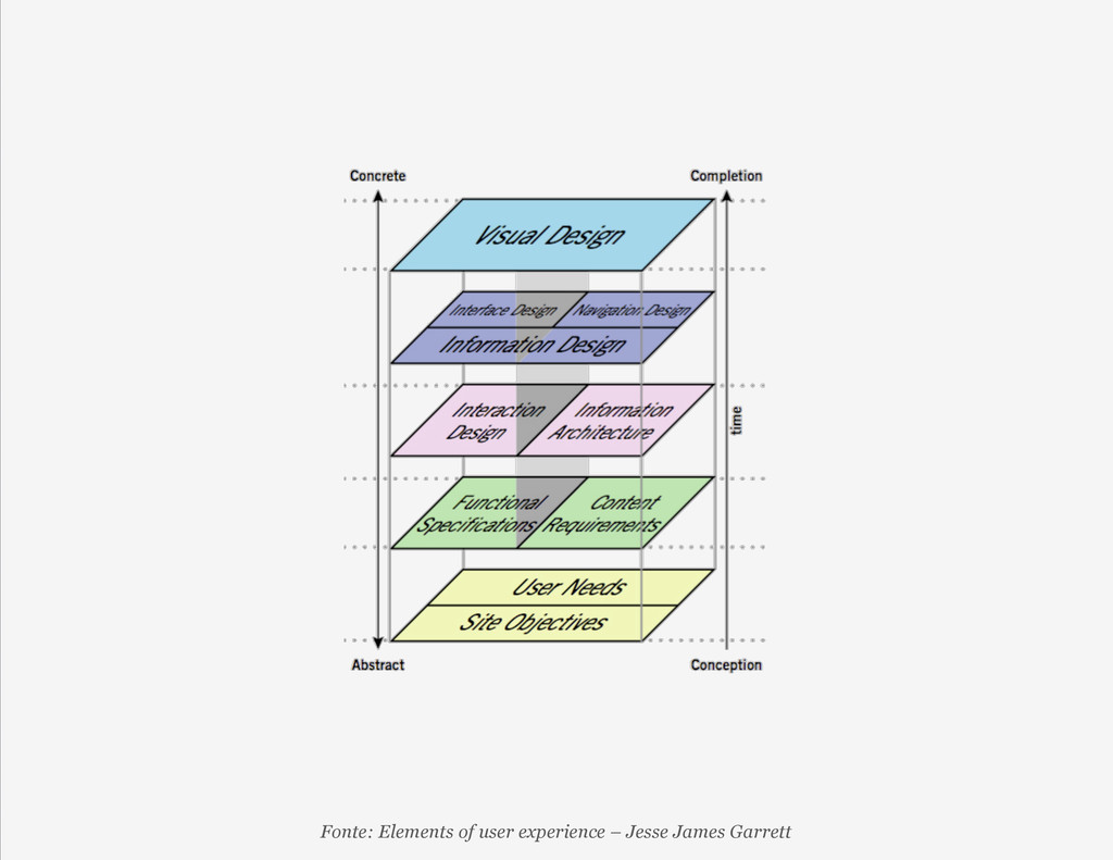 Fonte: Elements of user experience – Jesse Jame...