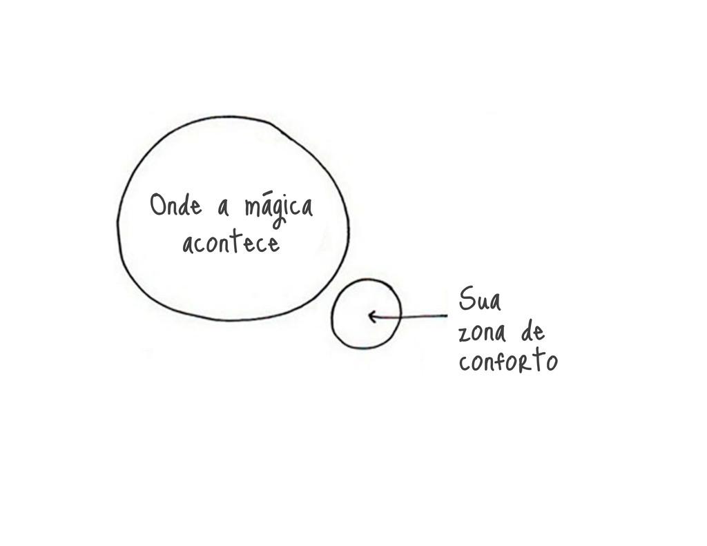 Onde a mágica acontece Sua zona de conforto