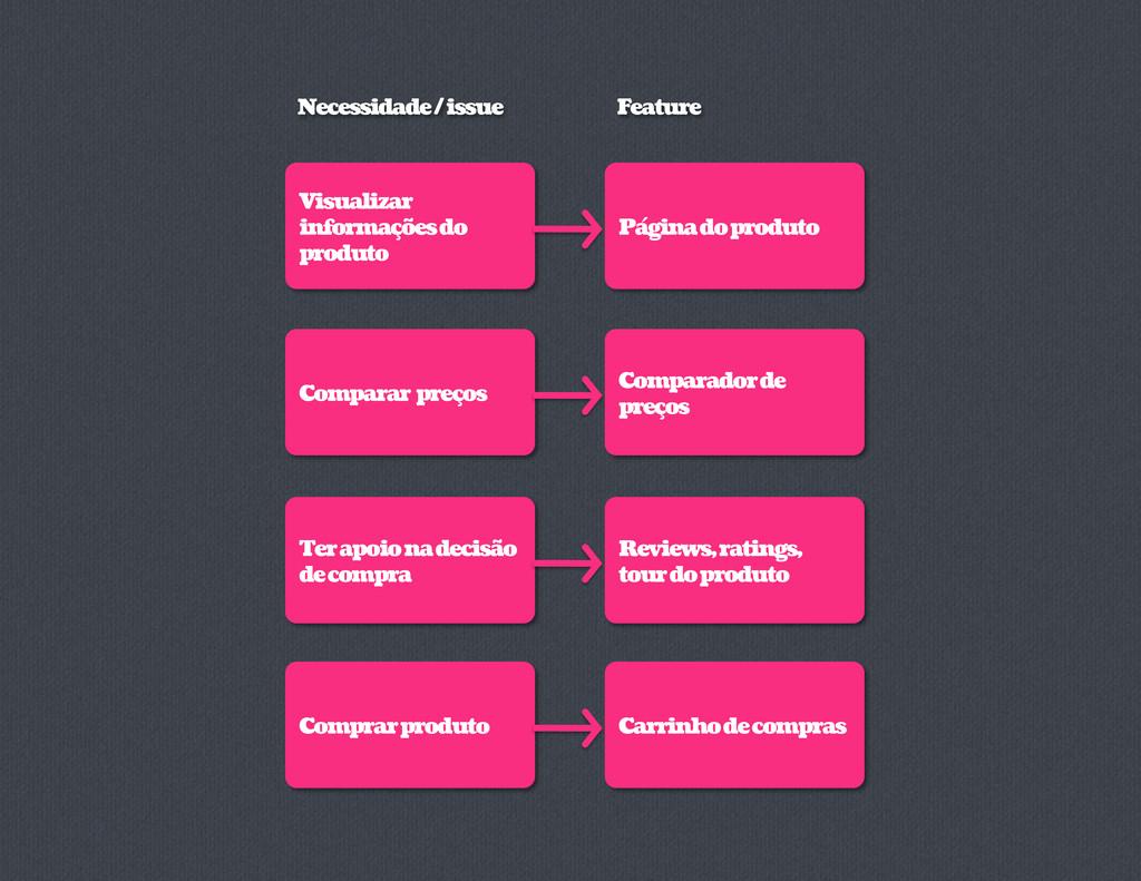 Visualizar informações do produto Página do pro...