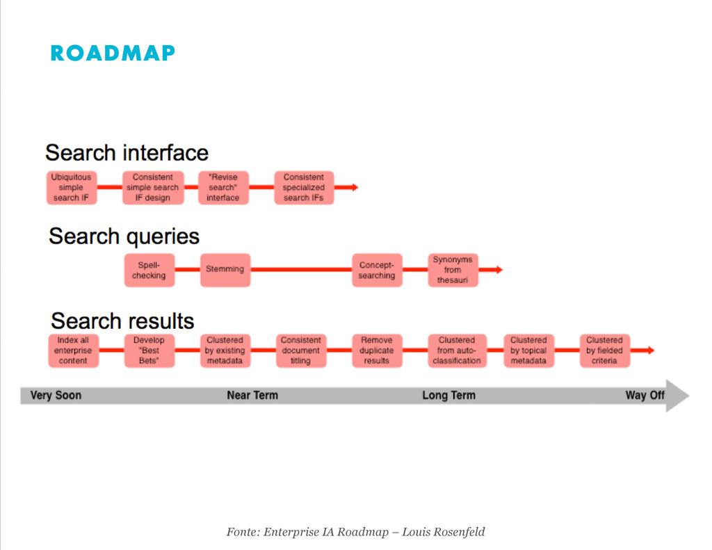 Fonte: Enterprise IA Roadmap – Louis Rosenfeld ...