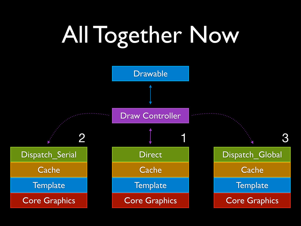 All Together Now Draw Controller Drawable Dispa...