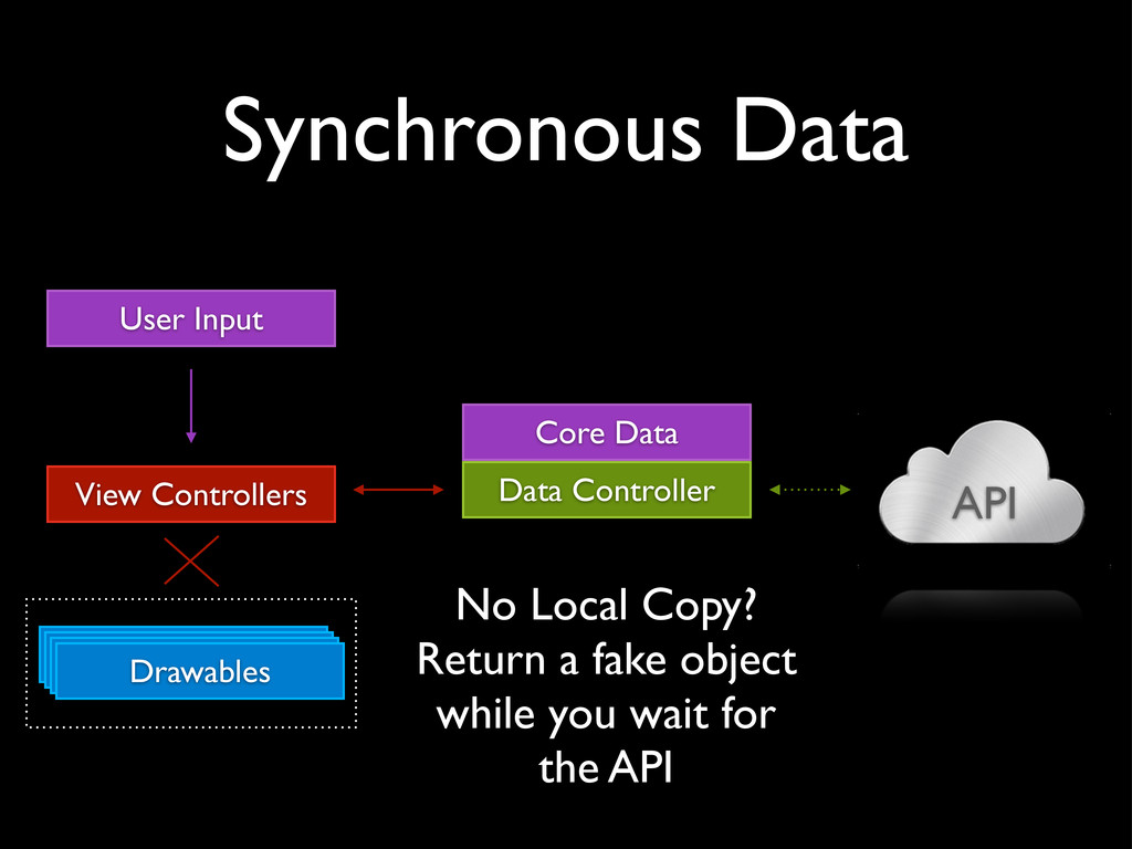 Synchronous Data API View Controllers Drawables...