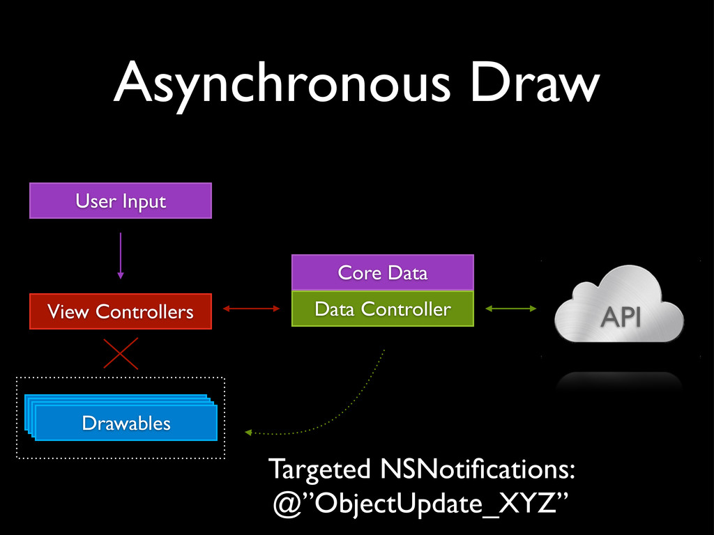 Asynchronous Draw API View Controllers Drawable...