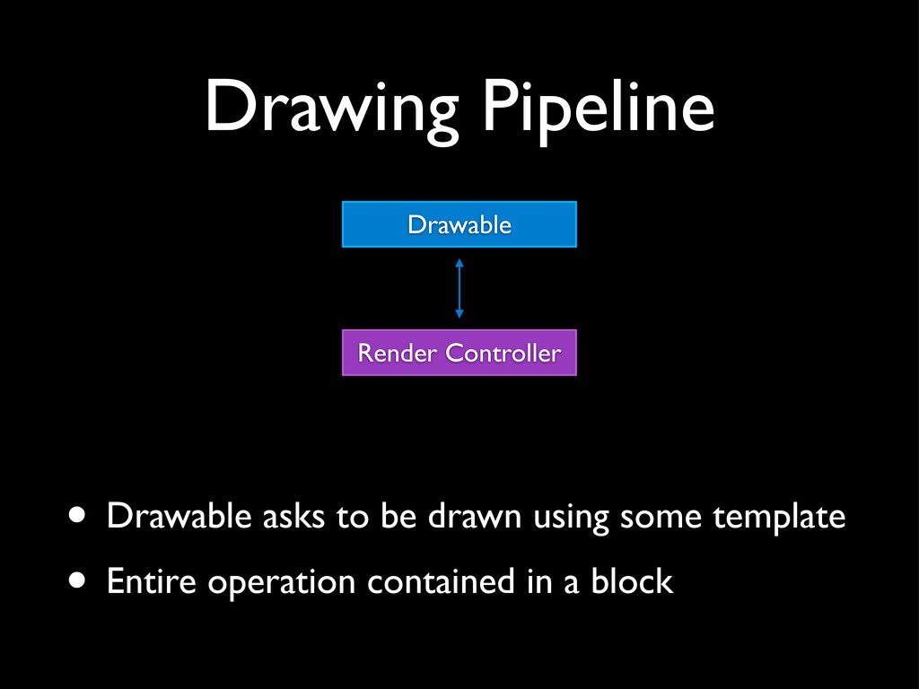 Drawing Pipeline Render Controller Drawable • D...