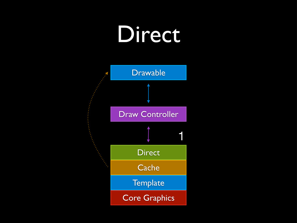 Direct Draw Controller Drawable Direct Template...