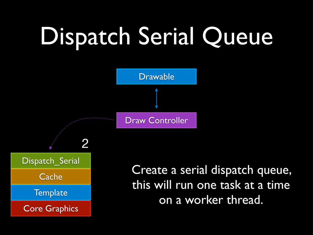 Dispatch Serial Queue Draw Controller Drawable ...
