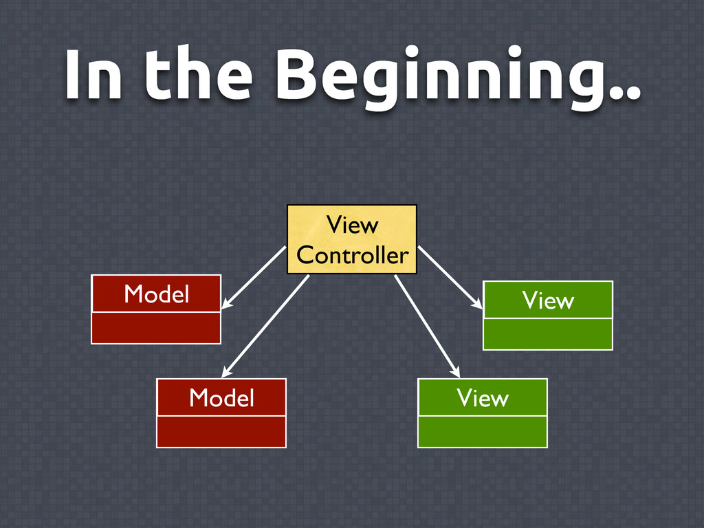 In the Beginning.. View Controller View Model M...