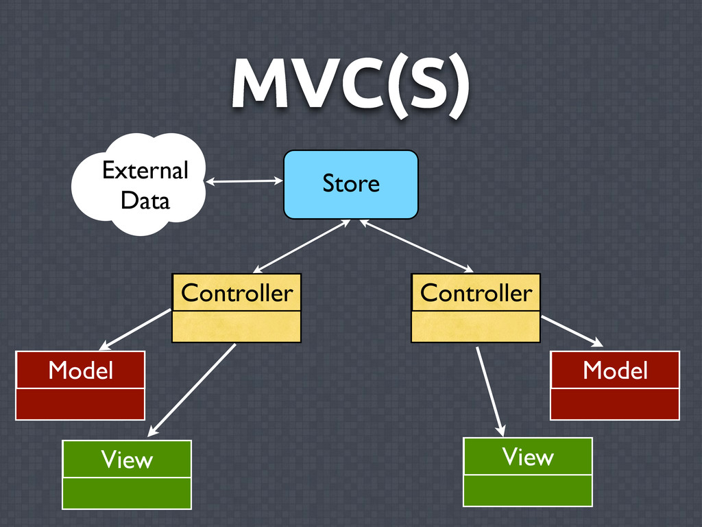 MVC(S) Controller Model External Data Store Vie...