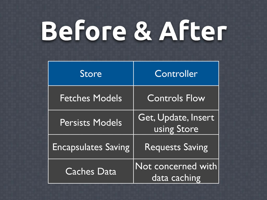 Before & After Store Controller Fetches Models ...