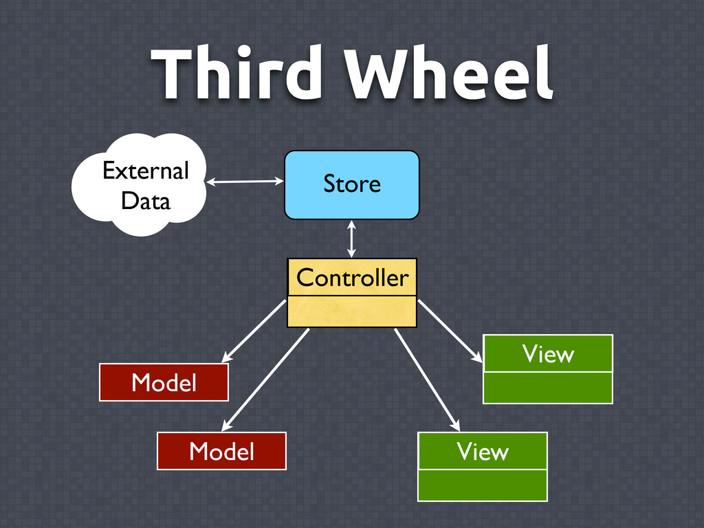 Third Wheel Controller View Model View External...