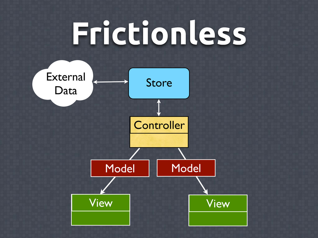 Frictionless Controller View Model View Externa...