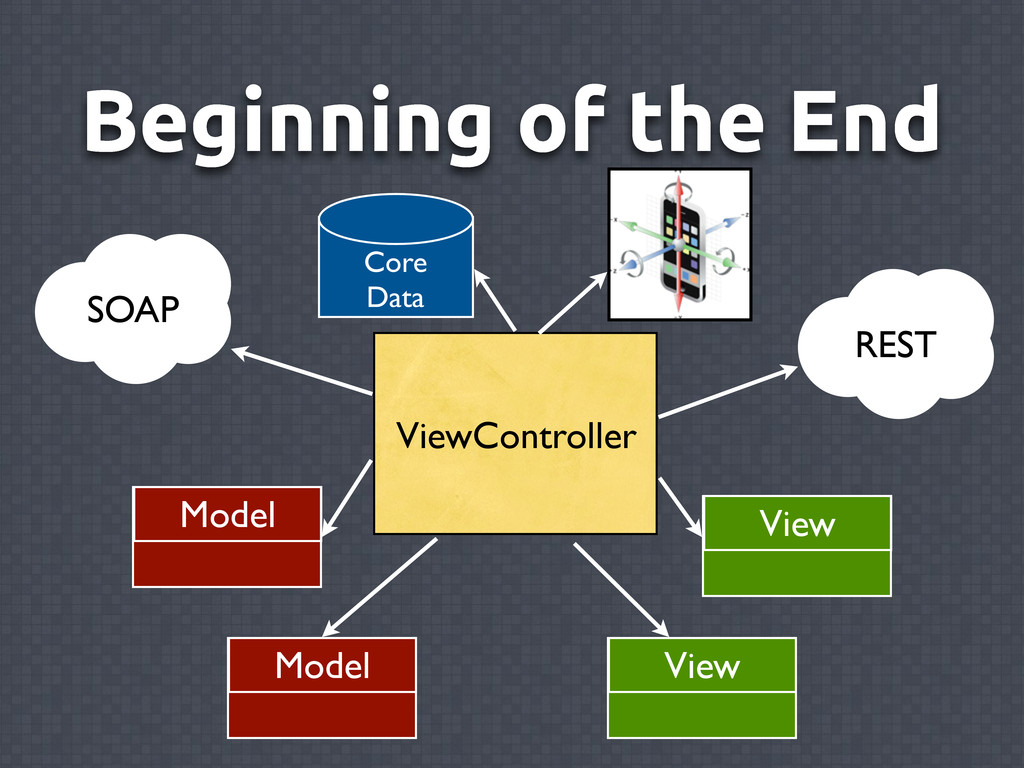Beginning of the End ViewController View Model ...