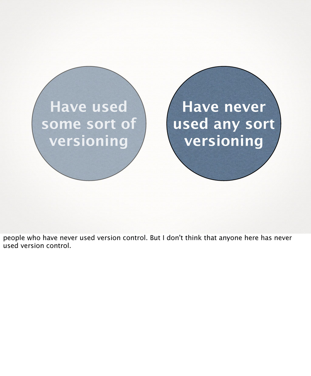 Have used some sort of versioning Have never us...