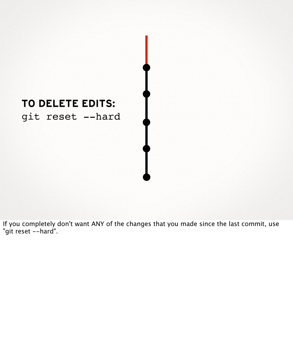 TO DELETE EDITS: git reset --hard If you comple...