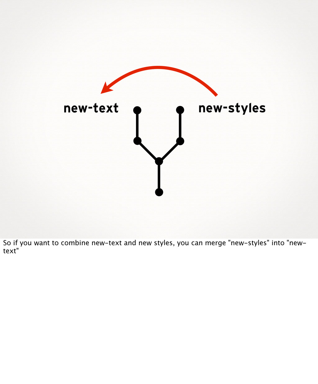 new-styles new-text So if you want to combine n...