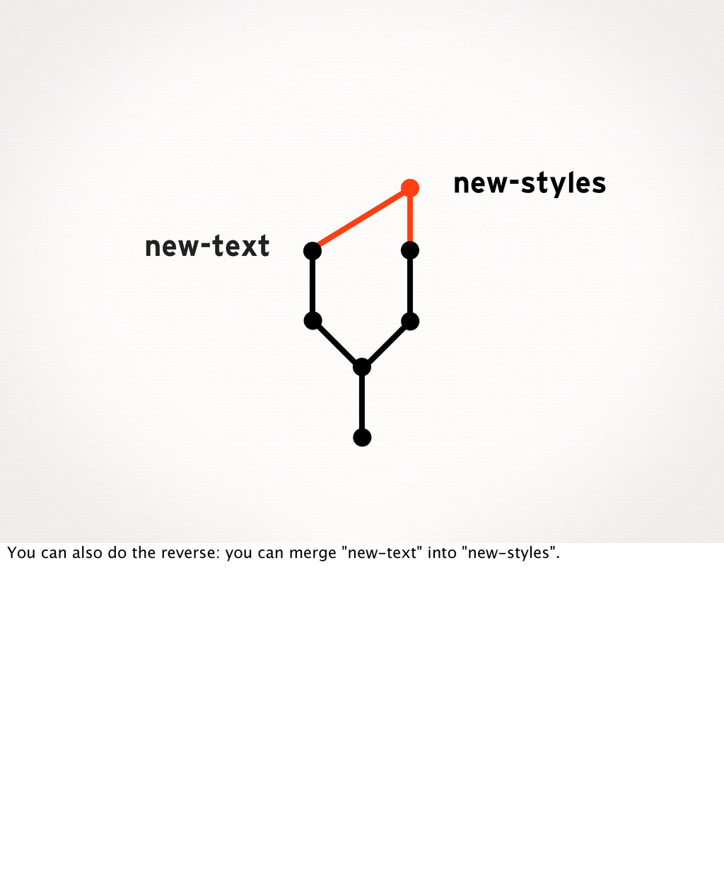 new-styles new-text You can also do the reverse...