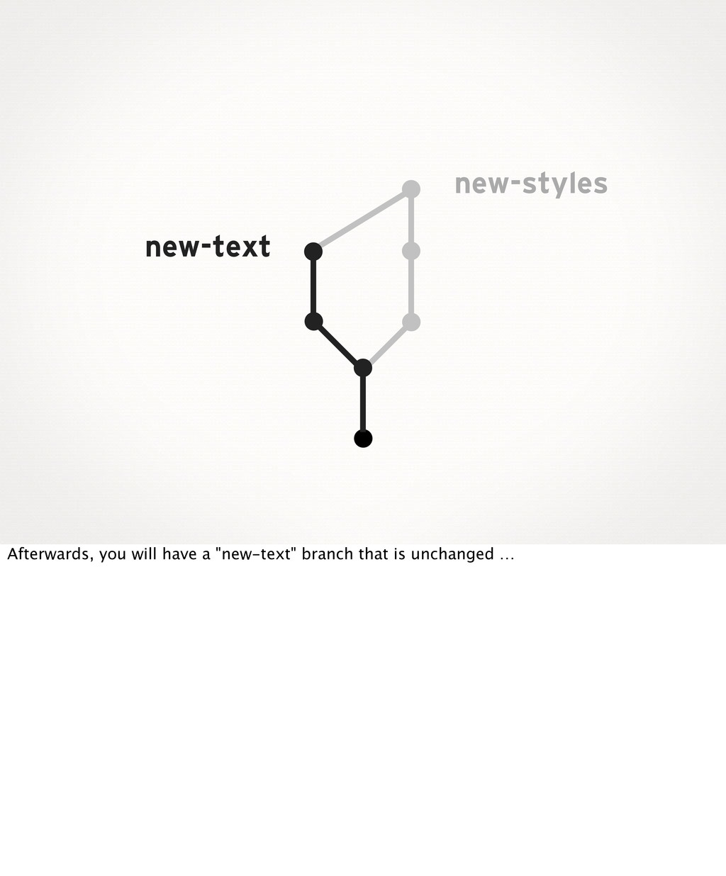 new-styles new-text Afterwards, you will have a...