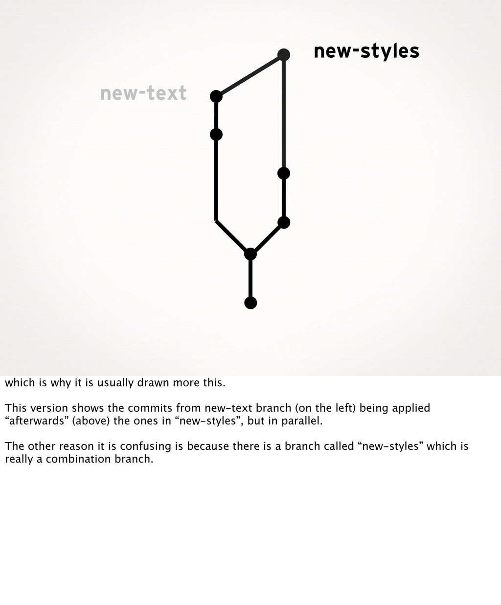 new-styles new-text which is why it is usually ...