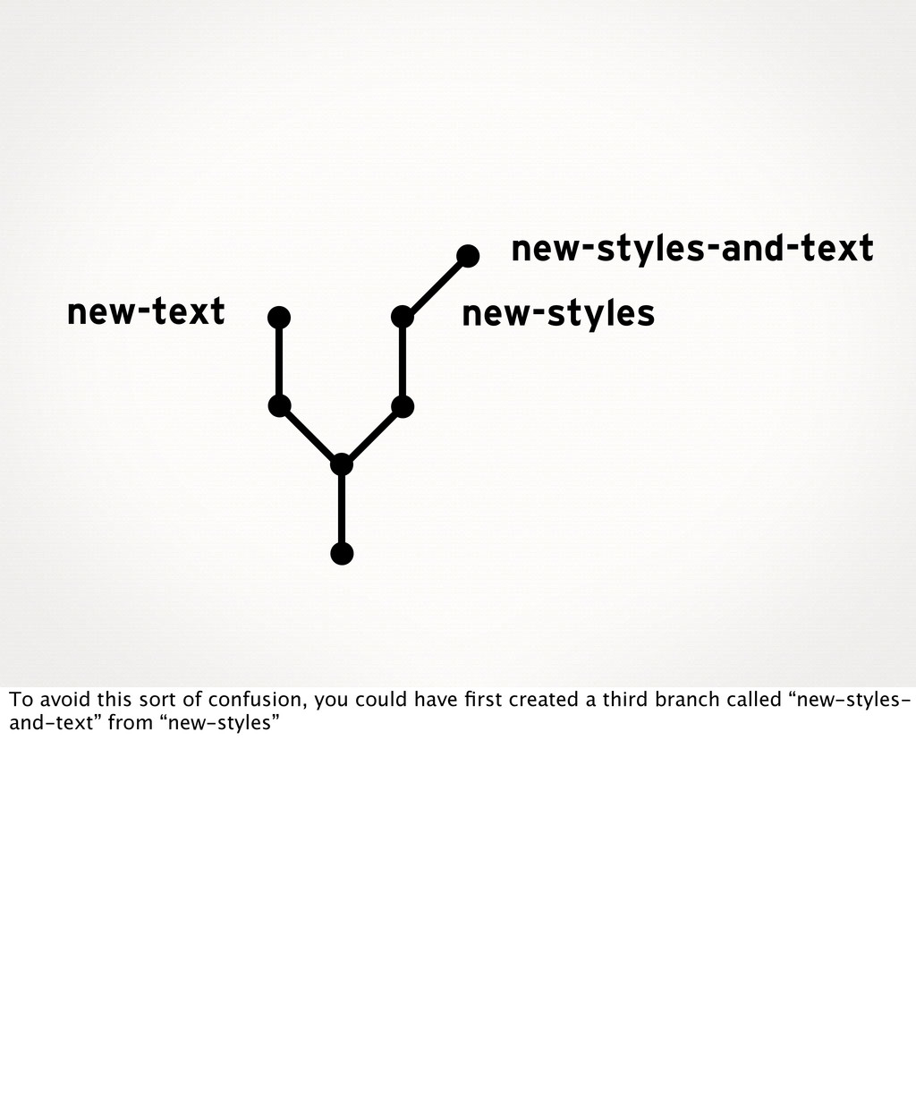 new-styles new-text new-styles-and-text To avoi...