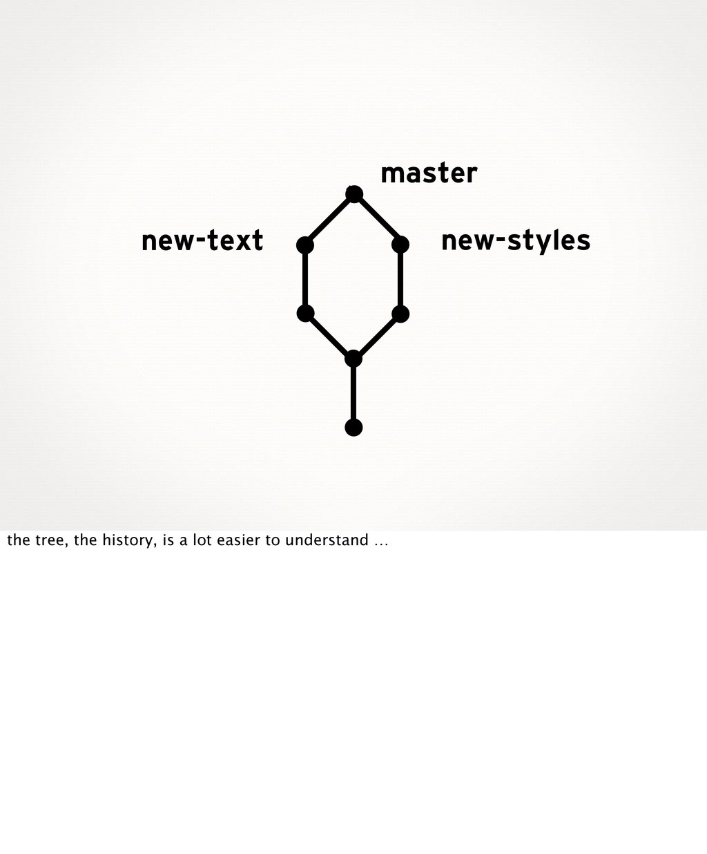 new-styles new-text master the tree, the histor...