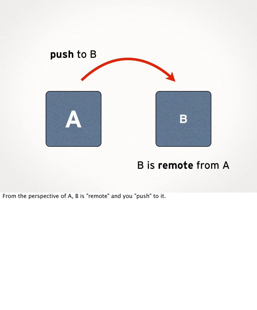B A push to B B is remote from A From the persp...