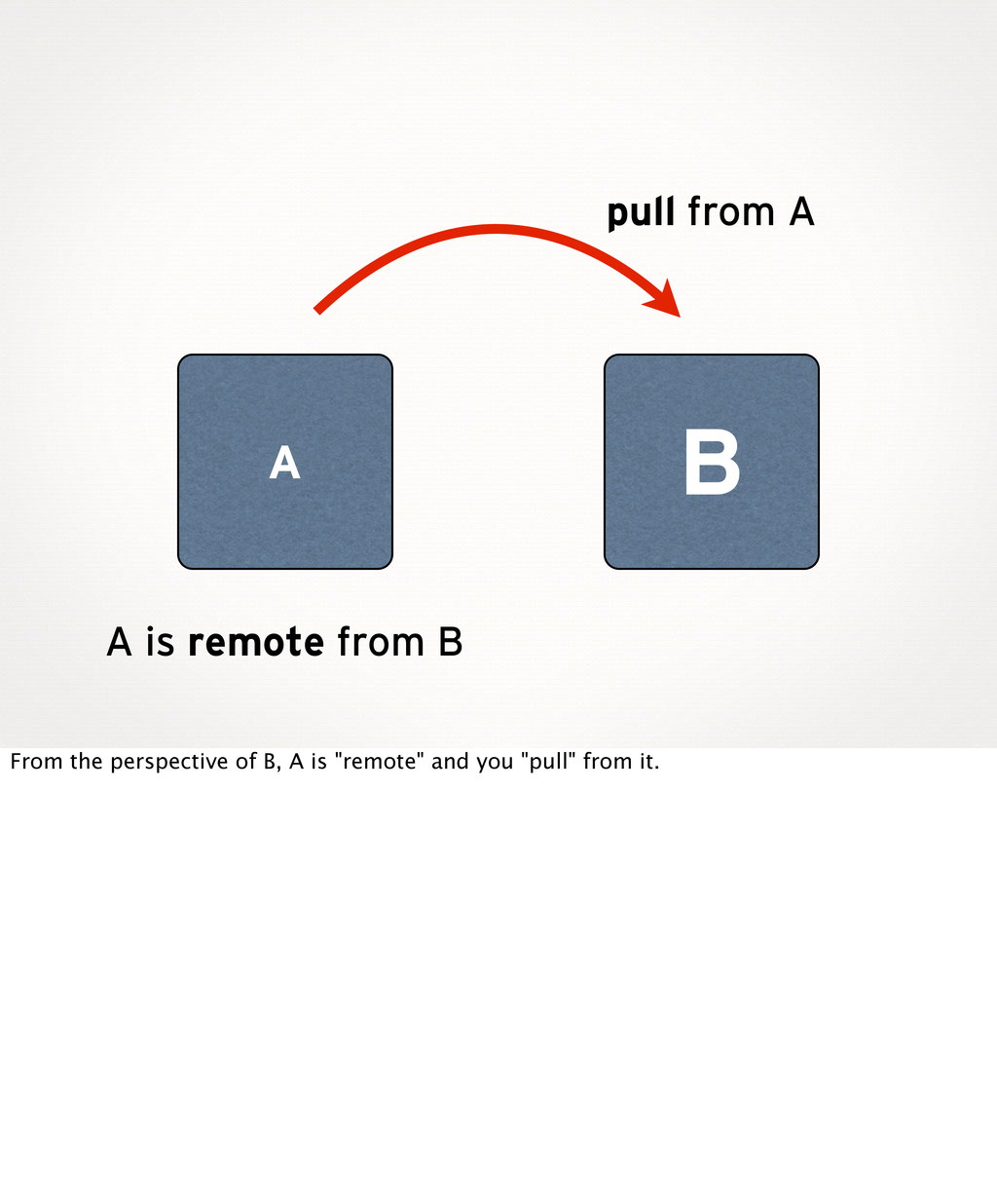 B A A is remote from B pull from A From the per...
