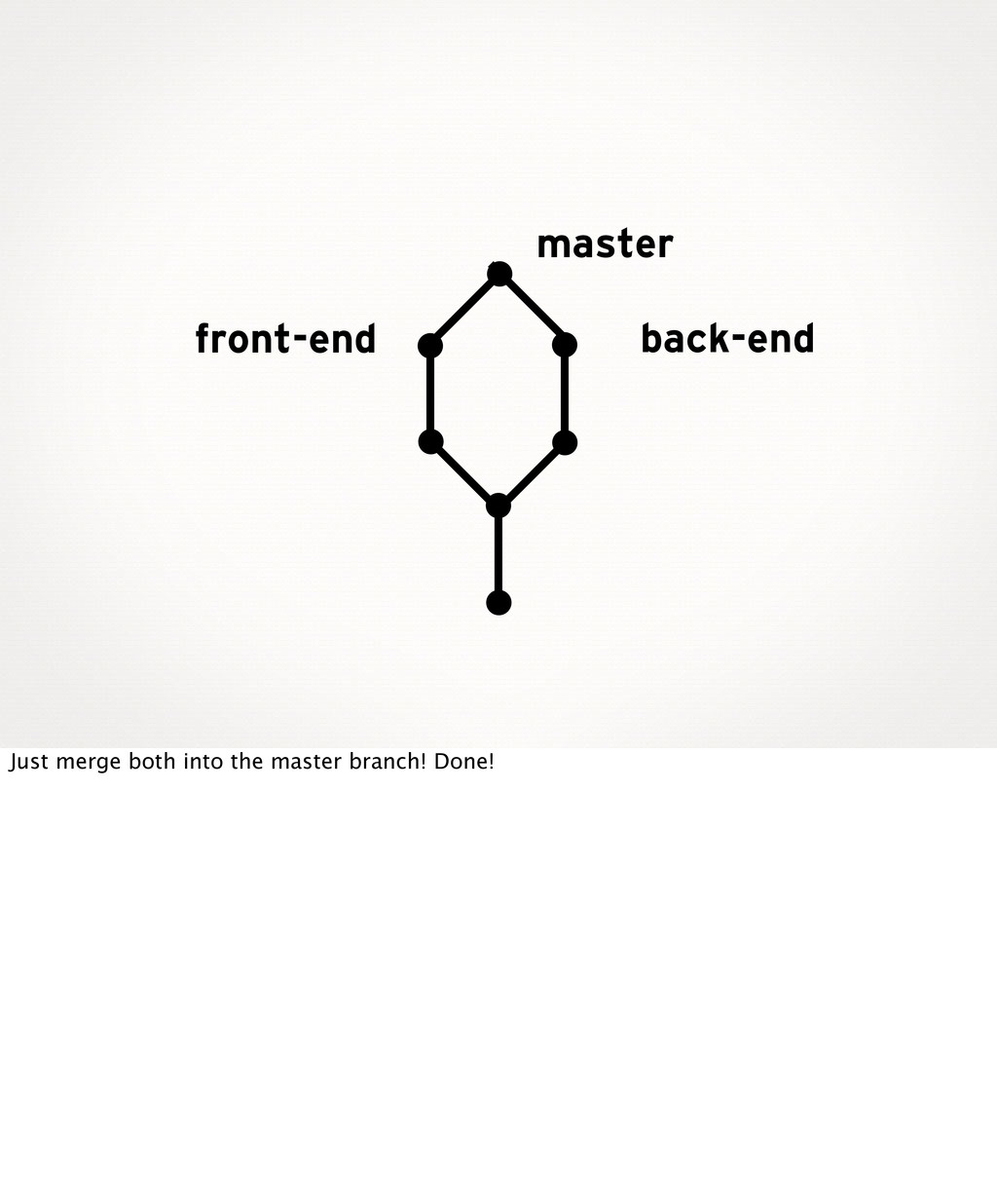 back-end front-end master Just merge both into ...