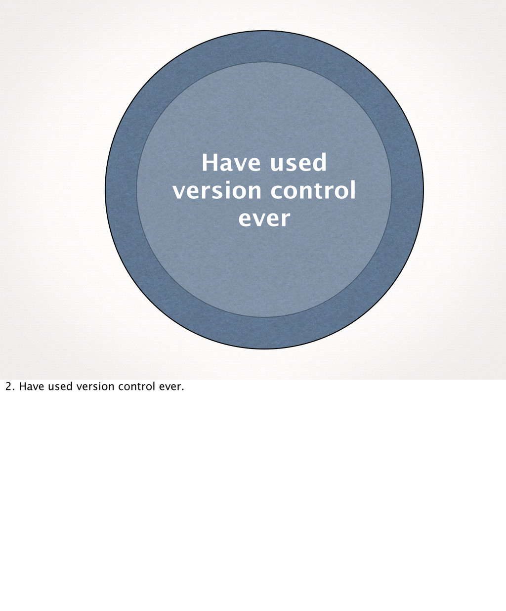 Have used version control ever 2. Have used ver...