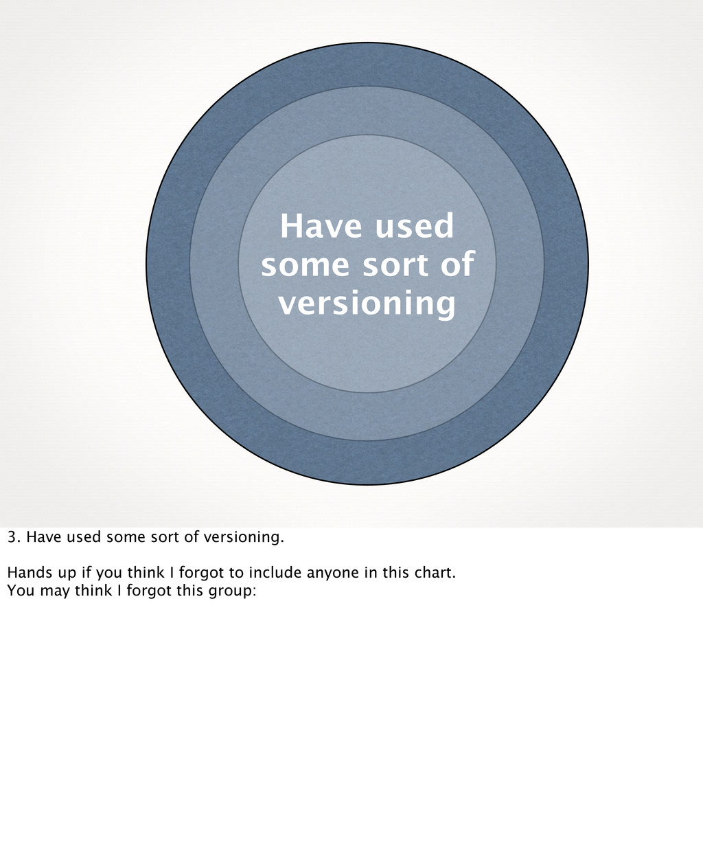 Have used some sort of versioning 3. Have used ...