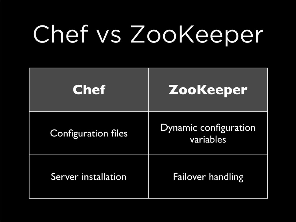 Chef ZooKeeper Configuration files Dynamic configu...