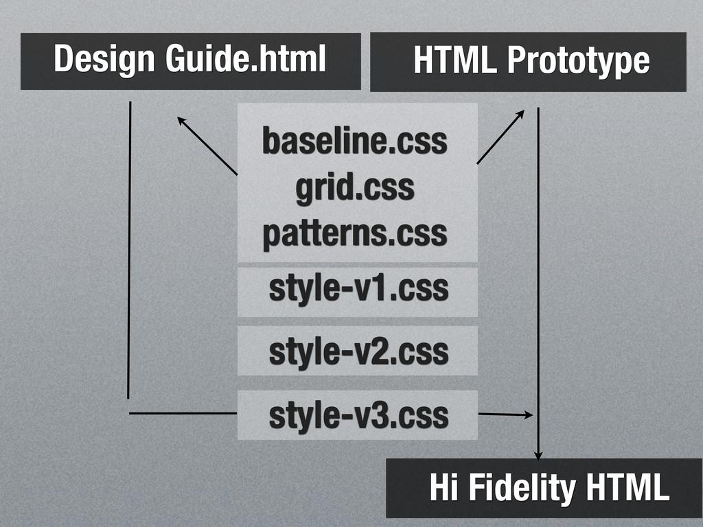 HTML Prototype Design Guide.html baseline.css g...