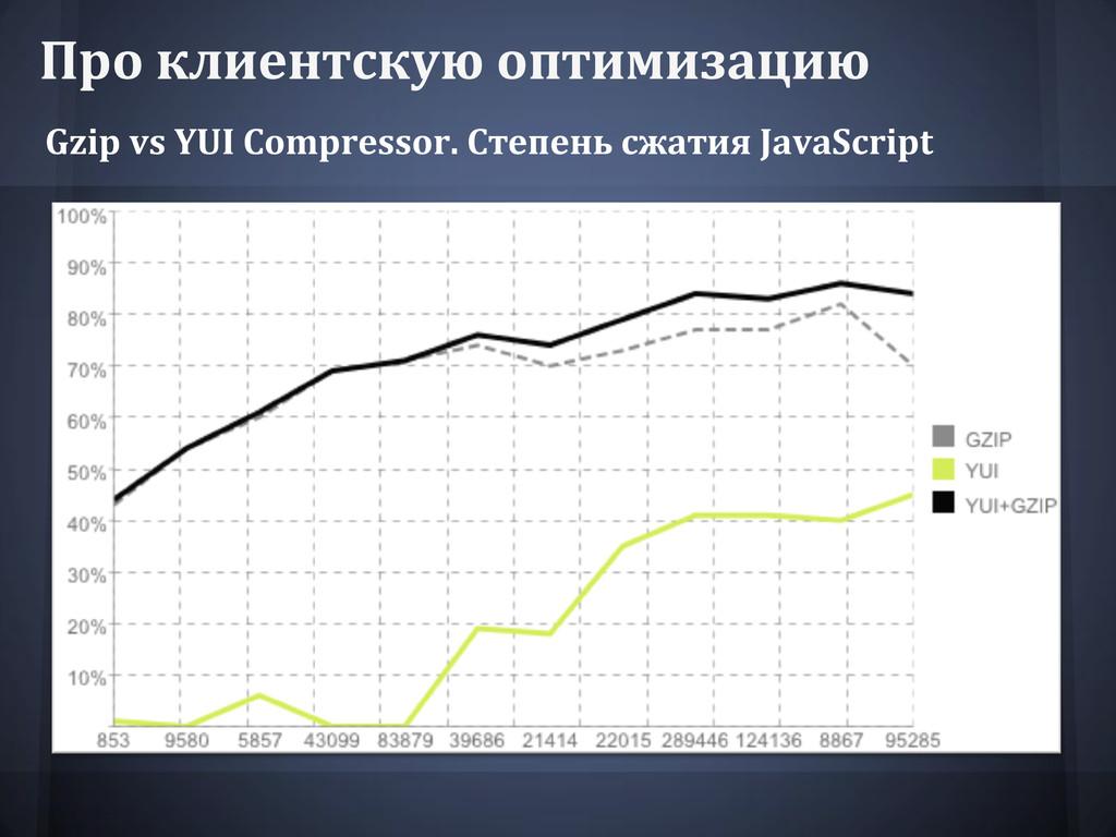 Про клиентскую оптимизацию Gzip vs YUI Compress...