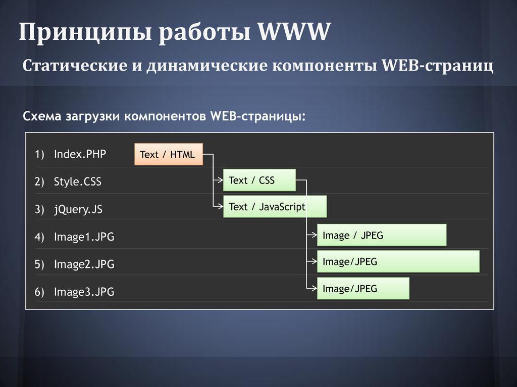 Принципы работы WWW Статические и динамические ...
