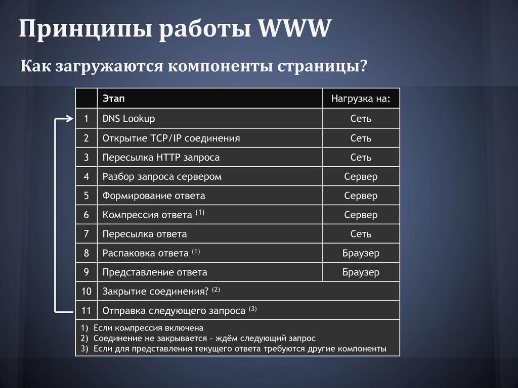 Принципы работы WWW Как загружаются компоненты ...